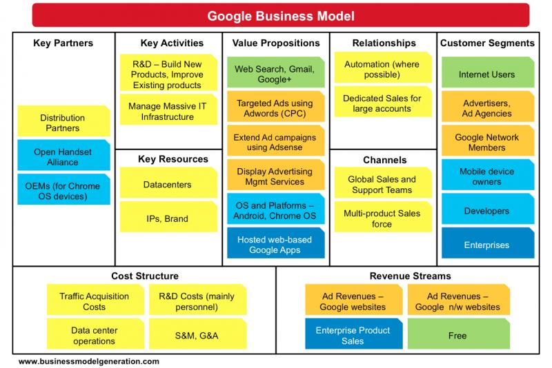 Google Business Plan Template Bilder Business Plan App - Google business plan template