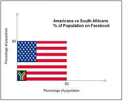 Click image for larger version.  Name:SA vs US Facebook.JPG Views:376 Size:24.0 KB ID:2119