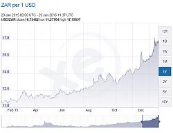 Click image for larger version.  Name:1yr-rand-dollar-rate.JPG Views:102 Size:44.8 KB ID:6134